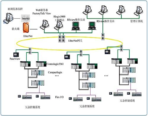 系统的组成结构是信息网,控制网和设备网三层管控一体化结构